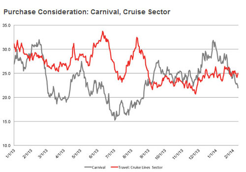 Carnivals sales potential with consumers has rebounded above the rest of the cruise sector